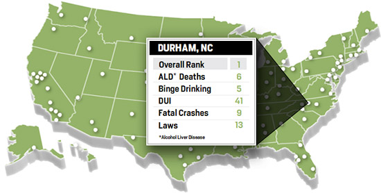 Durham Least Drunk